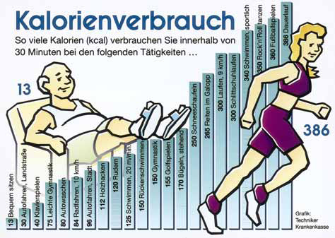 Ernhrung und Sport - Grafik: Techniker Krankenkasse