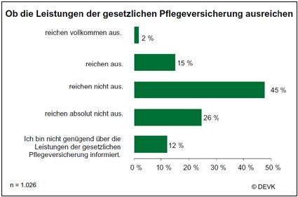 Ob die Leistungen der gesetzlichen Pflegeversicherung ausreichen - Umfrageergebnis: DEVK