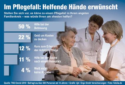 TNS-Emnid-Umfrage - Foto: djd/Ergo Direkt Versicherungen