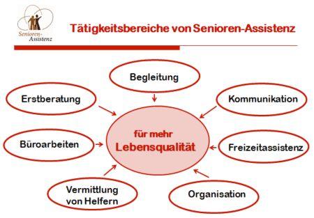 Tätigkeitsbereiche Senioren-Assistenz | (c)Ute Büchmann