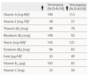 Mangelerscheinungen bei Menschen über 65 Jahren. Der Wert zeigt die prozentuale Versorgung mit den entsprechenden Vitaminen und Mineralstoffen.